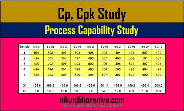 Process Capability Study | Cp Cpk Study with Excel Template