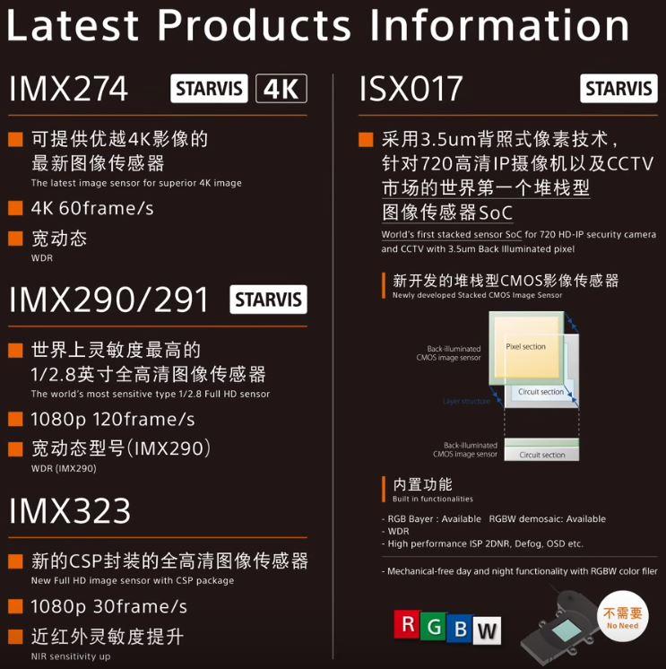 Image Sensors World: Sony CIS Roadmap
