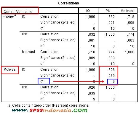 Cara Membaca Nilai r Tabel dalam Uji Korelasi Parsial