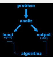 Apakah Strategi Algoritmik (Algorithm Strategies) Itu? - artikel