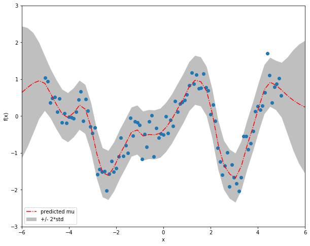 The Analytic Garden: Gaussian Processes