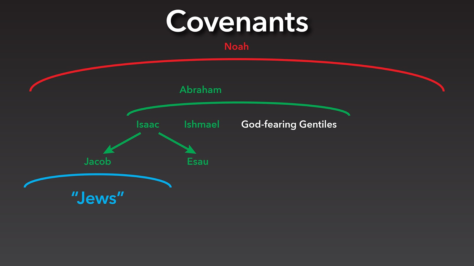GALATIANS: …Two Covenants | Impact Campus Ministries
