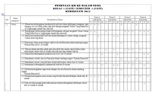 Pemetaan KD ke Dalam Tema Kelas 1 Kurikulum 2013