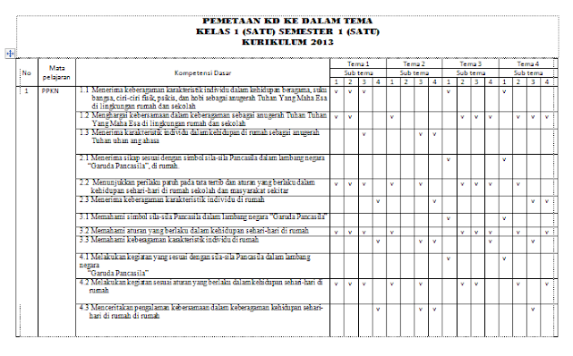 Download Pemetaan KD Kelas 1 SD Kurikulum 2013