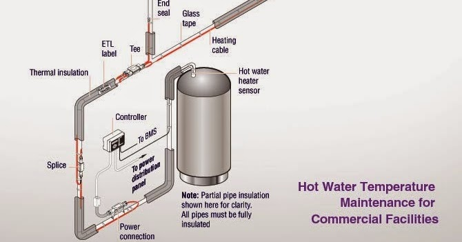 Hot Water Temperature Maintenance Emerson Swan Inc Blog
