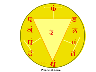 The Solar Plexus Chakra located behind the Navel