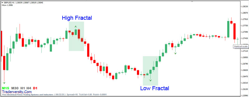 Forex-Fractals-High-Low