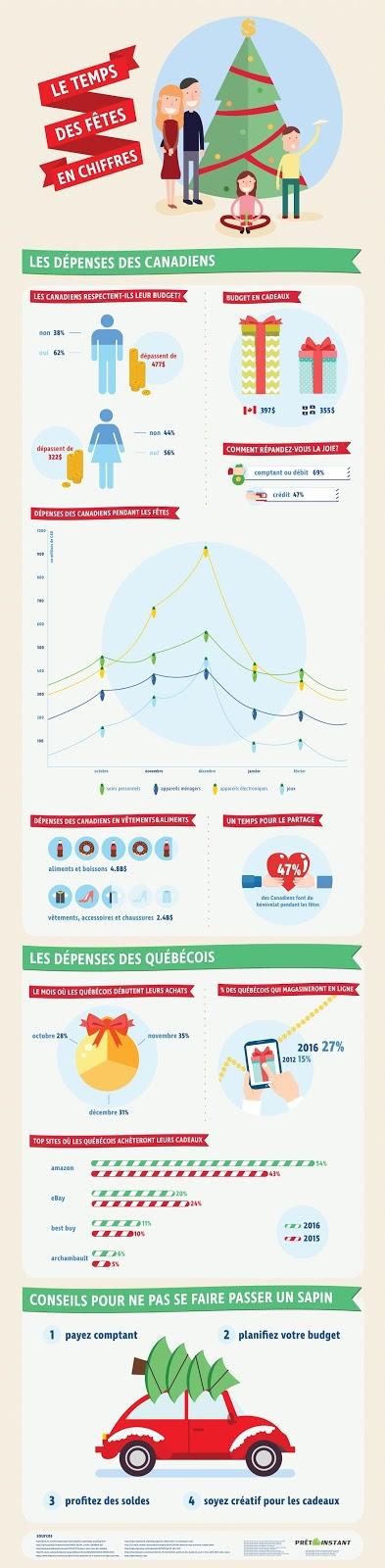 tableau statistiques argent dépenses temps des fêtes québec