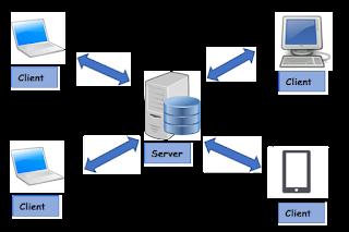 Pengertian, Kelebihan dan Kekurangan Jaringan Client Server