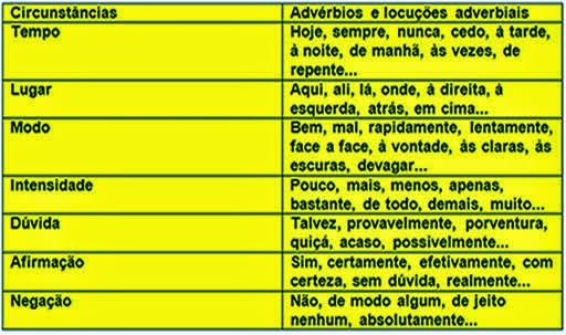 Advérbio | Classificação dos Advérbios  e Locução Adverbial