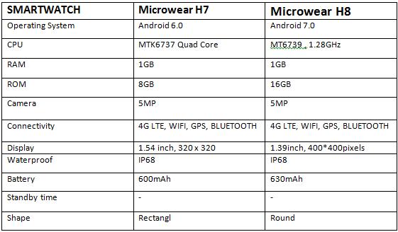 Microwear H7 Vs Microwear H8