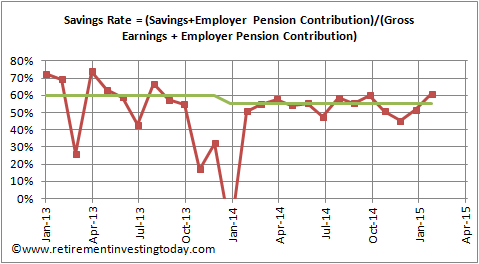 Average Savings Rate