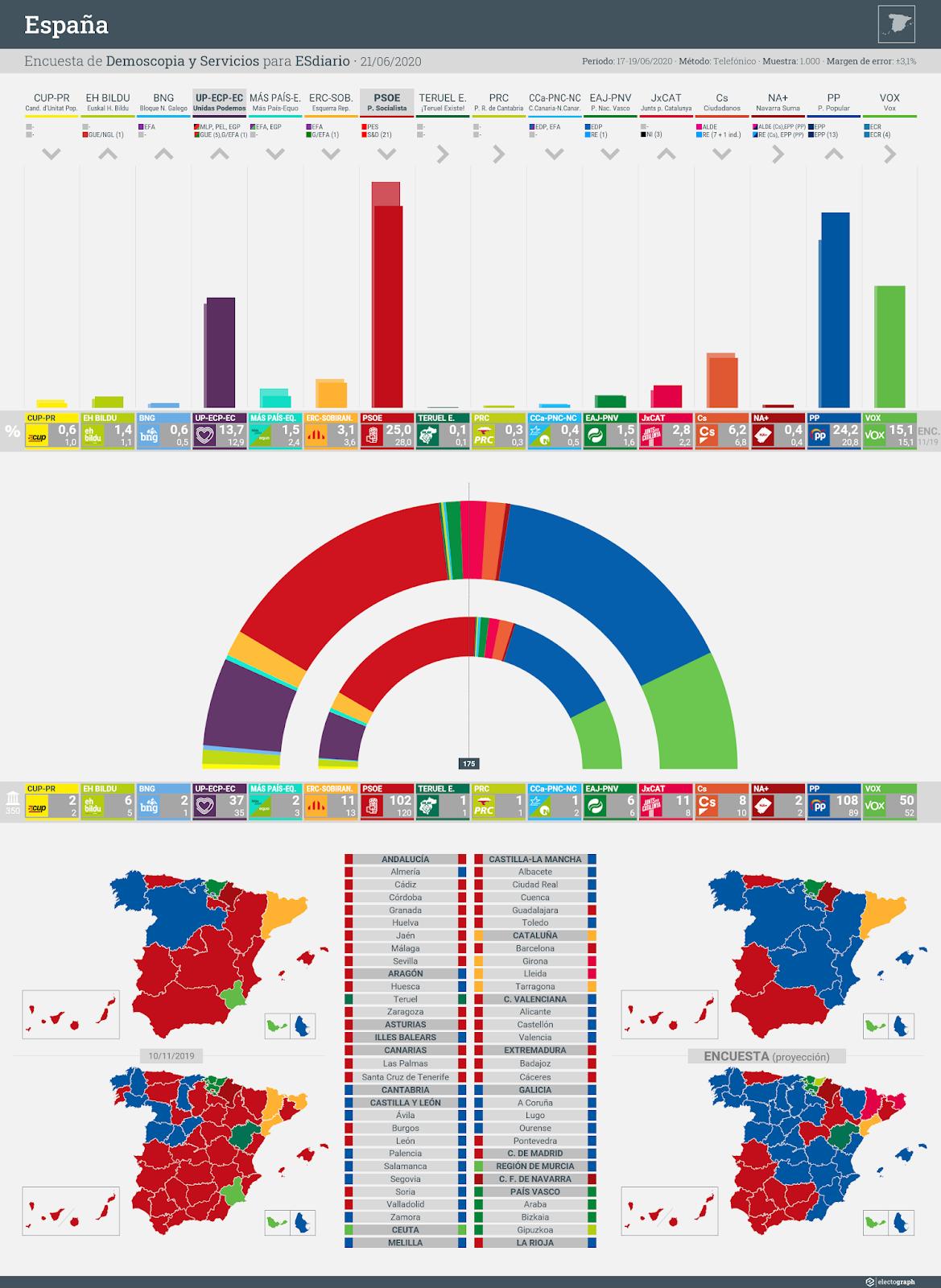 Gráfico de la encuesta para elecciones generales en España realizada por Demoscopia y Servicios para ESdiario, 21 de junio de 2020