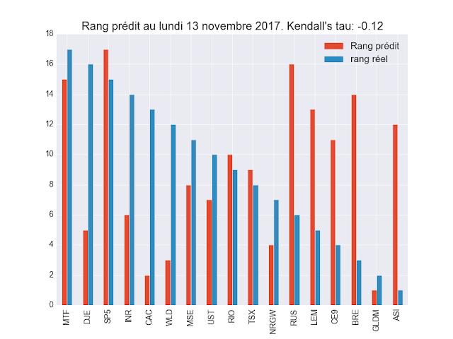 Machine Learning validation 20 jours ETF rang