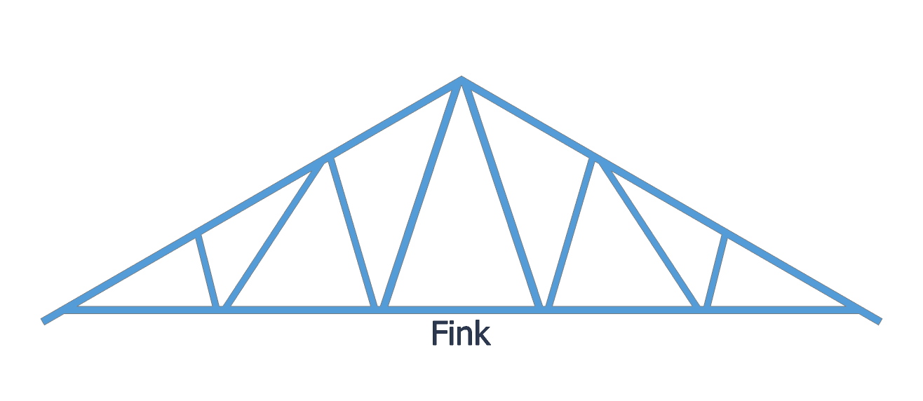 Jenis Bentuk Baja Ringan Sekilas Rangka Atap Kuda