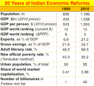India Economic Reforms LPG Liberalisation GDP of India PCI PT education Sandeep Manudhane SM Indore