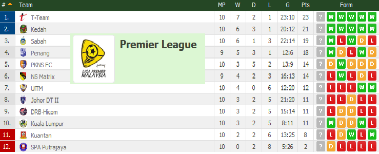 Carta Terkini Liga Perdana 1 Mei 2015