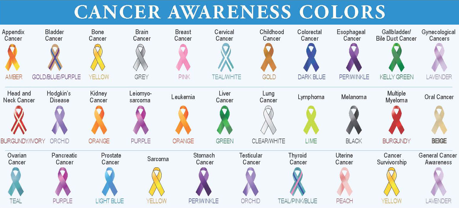 The impatient patient world cancer day 2016 here is an updated list of cancer awareness ribbon colours nvjuhfo Choice Image