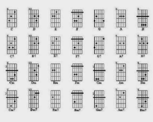 Aquí os dejo un listado de acordes que son básicos para tocar la guitarra