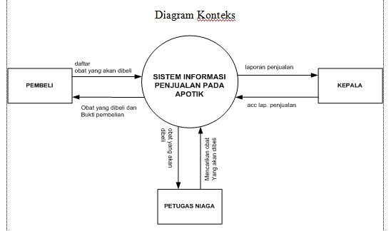 Diagram Konteks