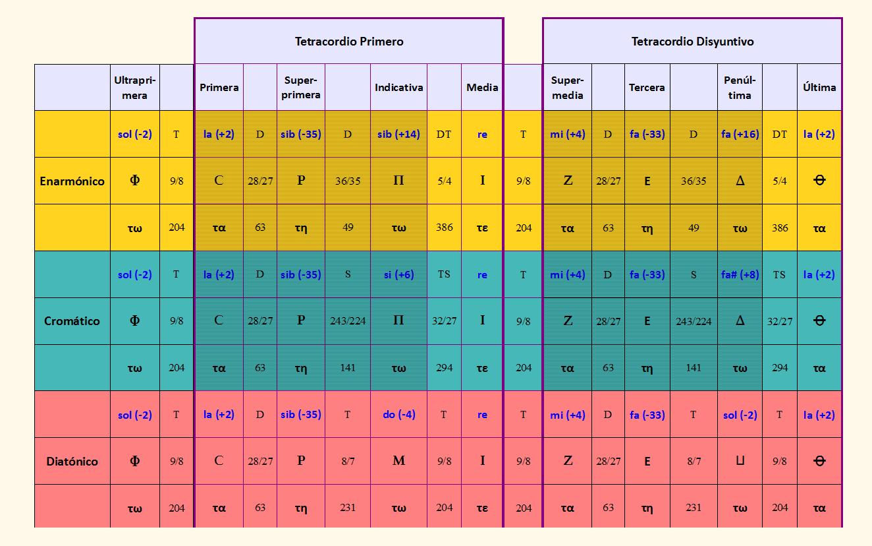 Figura 2. Tabla con las notas e intervalos de las afinaciones de Arquitas en la armonía dórica antigua transmitida por Arístides, tanto en el género enarmónico original, como en su extrapolación al cromático y al diatónico.