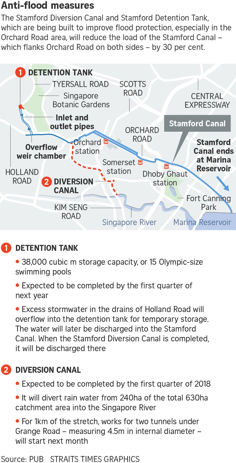 If Only Singaporeans Stopped to Think: Orchard flood