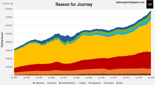 Reasons for journey