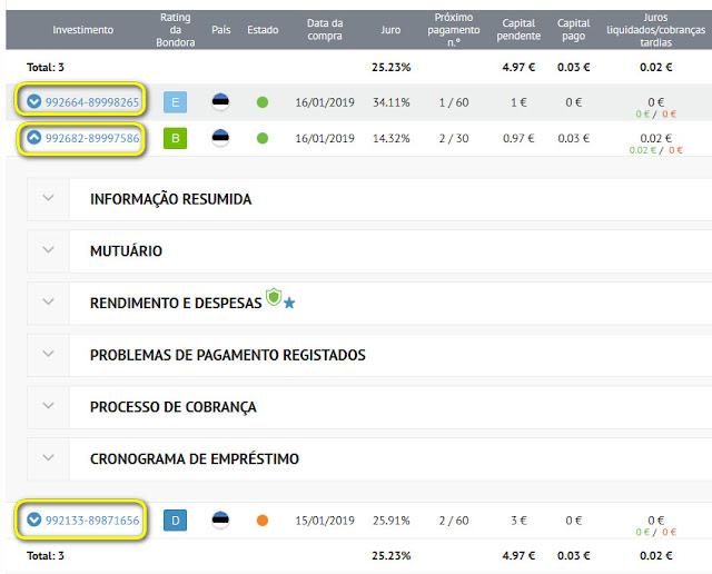 Bondora Investimentos Portfólio Manager Gestor p2p dinheiro