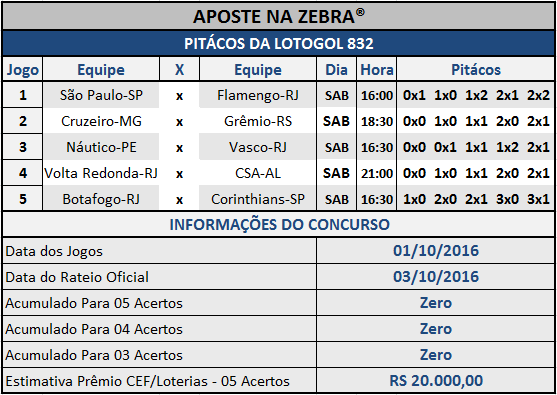 LOTOGOL 832 - PALPITES / PITÁCOS DA ZEBRA
