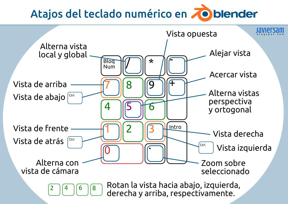 JavierSam: Atajos del teclado numérico en Blender