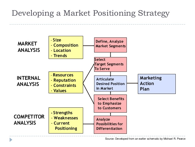 Positioning and target market a study