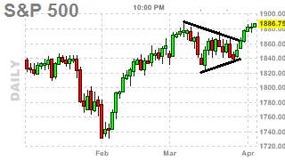 spx update - pennant patterns