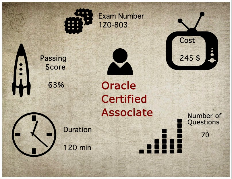 Oracle Certified Associate Infographics