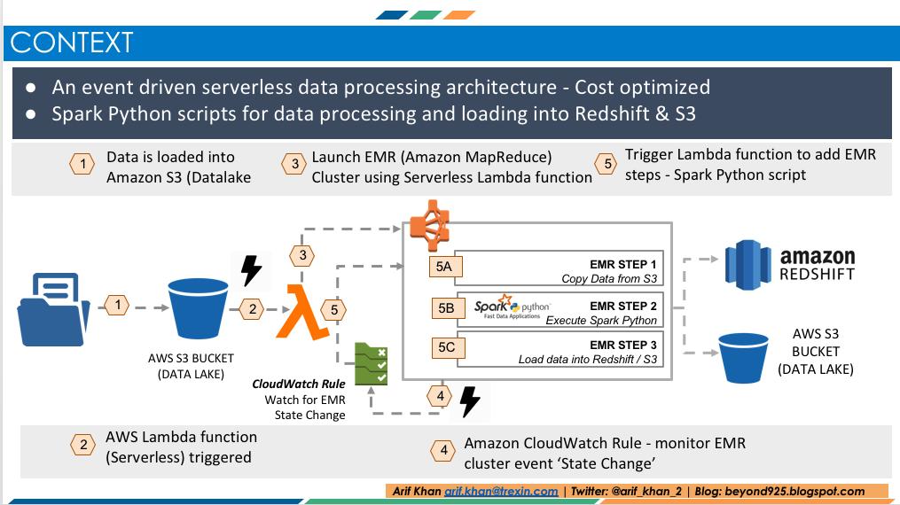 Spark Python job using AWS Lambda, Elastic Map Reduce (EMR) Step