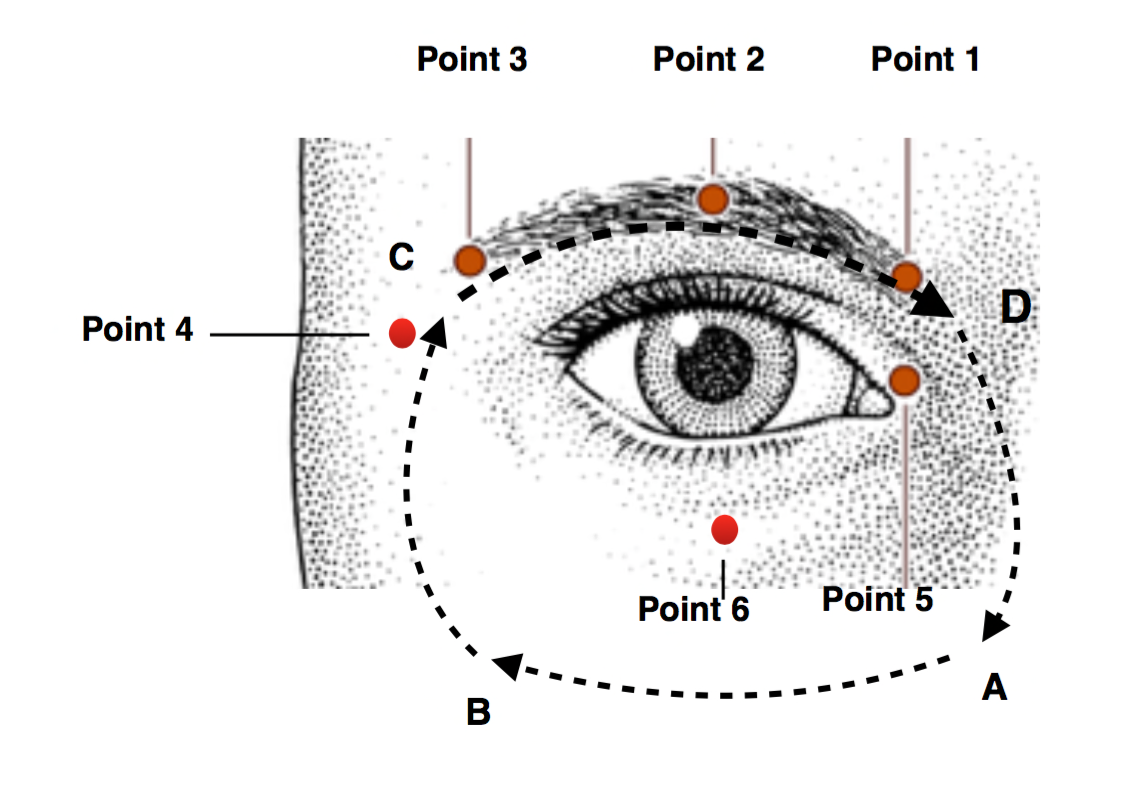 Vancentral Acupuncture: Reduce Eye Strain with DIY Acupressure