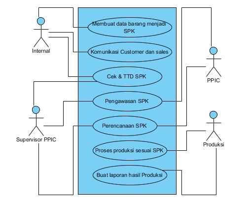 Si1011464966 widuri interaksi tersebut dapat digambarkan dengan use case diagram berikut ini adalah use case diagram yang berjalan pada pt maxfos prima ccuart Choice Image