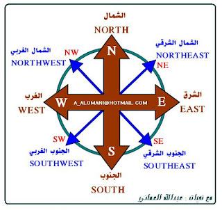 Kosakata Bahasa Arab Tentang 8 Arah Mata Angin