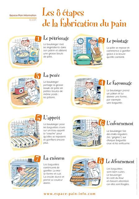 Pieczywo we Francji - słownictwo 7 - Francuski przy kawie