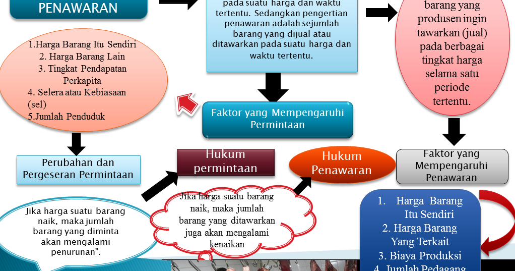 Sistem penawaran dan permintaan perdagangan