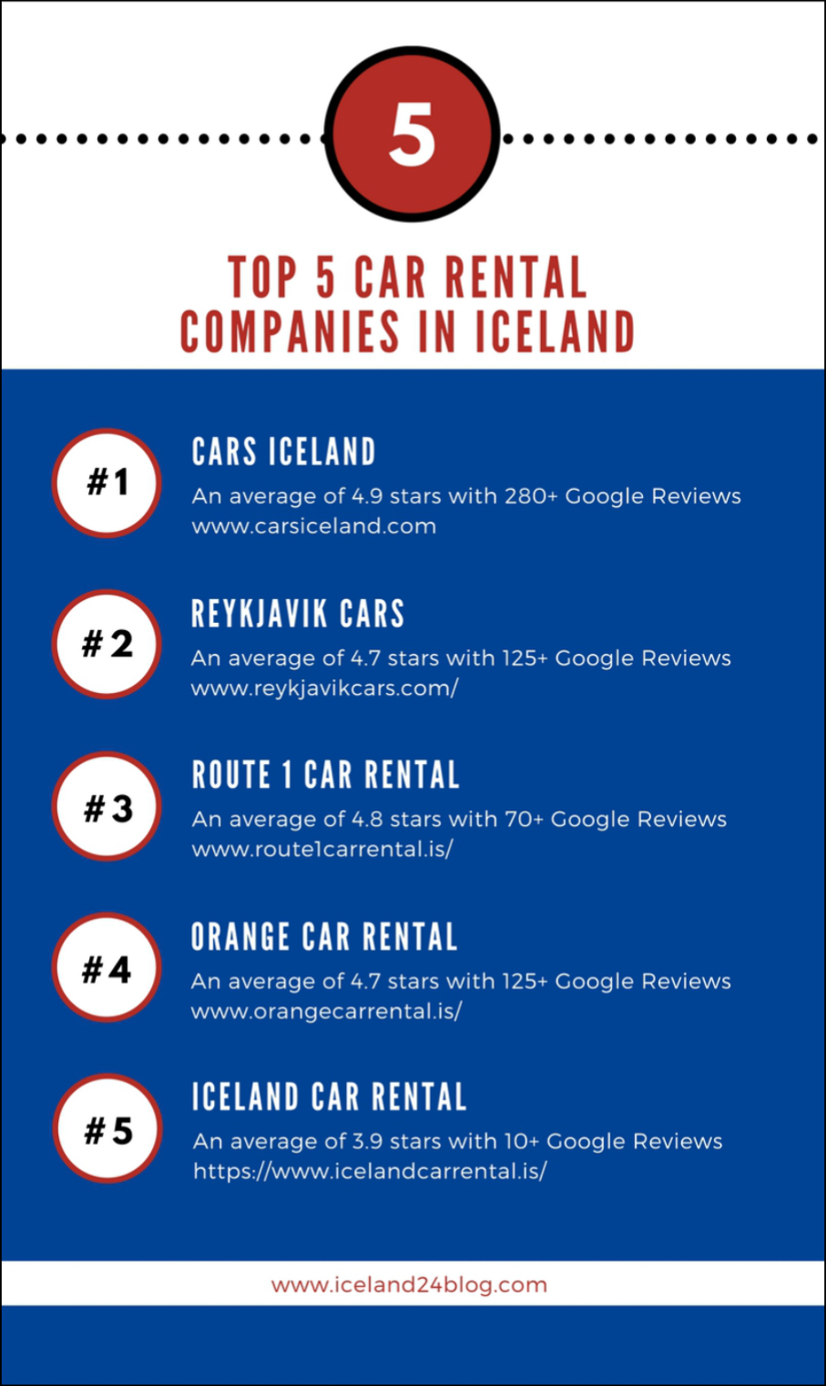 Guide To Iceland Car Rental Reviews