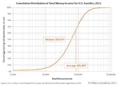 Cumulative Distribution of Total Money Income for U.S. Families, 2011