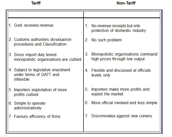 objectives of tariff and non tariff barriers