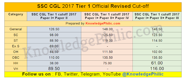 SSC CGL Tier-I 2017 Result Revised: Official Cut off