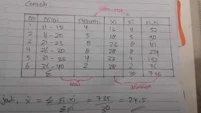 Contoh Data Berkelompok Mean Metode Panjang