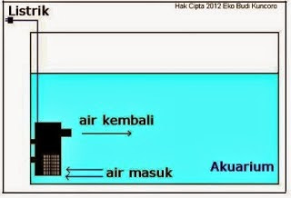 Sistem Kerja Filter Internal