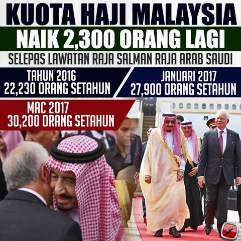 Penangkini Malaysia Diberi Tambahan 2 300 Kuota Haji Tahun Ini