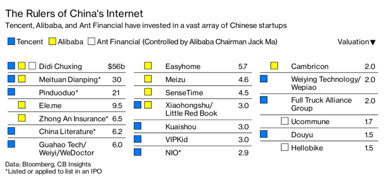 China Technology News: China Startups Struggle to Escape the