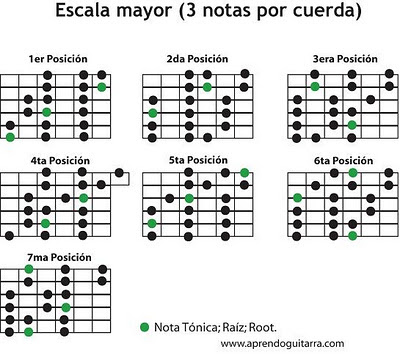 escala mayor posiciones en la guitarra