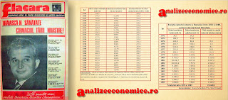 Cum a evoluat economia României în perioada regimului Ceaușescu