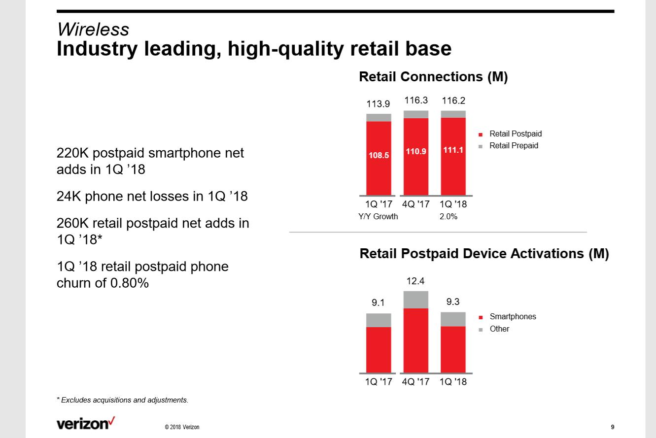 Converge! Network Digest: Verizon cites positive momentum